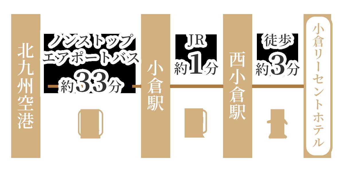 北九州空港よりエアポートバスでJR小倉駅へ。JR小倉駅からJR西小倉駅へ。そこから徒歩3分です。